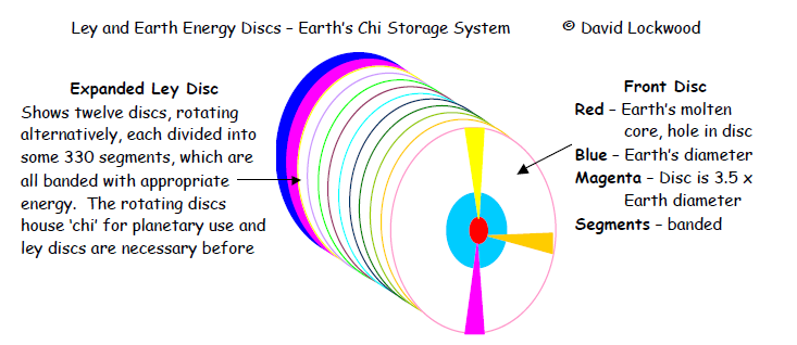 Ley and Earth Energy Discs
